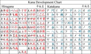Development Of Hiragana And Katakana