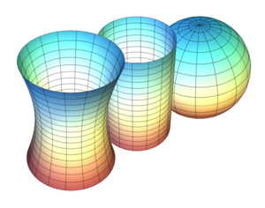 300px-Gaussian_curvature.PNG