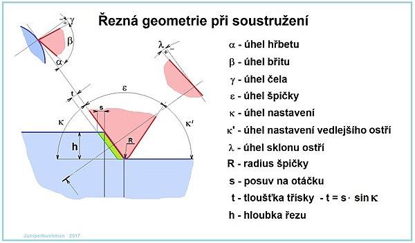 Řezná geometrie při soustružení