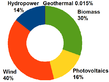 Germany renewable electricity generation percentage