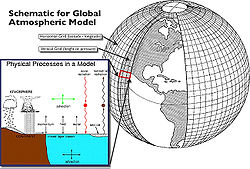 Global Atmospheric Model.jpg
