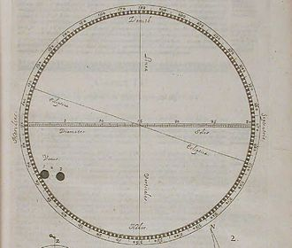 1639 in science - Jeremah Horrock's observation of Venus transit across the Sun in 1639. From his work Venus in sole visa, printed 1662