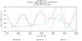 Hurricane Irene Tide Data 8531680 (Sandy Hook, NJ).png