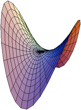 HyperbolicParaboloid
