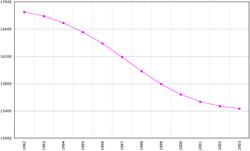 Демографическая кривая Казахстана