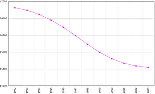 Evoluzione demografica dal 1992 al 2003.