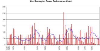 Ken Barrington - Ken Barrington's career performance graph.