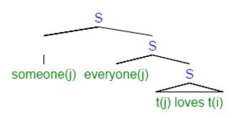 Logical Form (linguistics) - Everyone loves the same someone