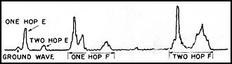 LORAN - The signal from a single LORAN transmitter will be received several times from several directions. This image shows the weak groundwave arriving first, then signals after one and two hops off the ionosphere's E layer, and finally one and two hops off the F layer. Operator skill was needed to tell these apart.