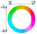 Lab color wheel 75%.png