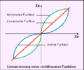 Linearisierung mit inverser funktion.png
