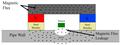 Magnetic Flux Leakage Principle.png