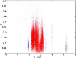 Hungaria group - Asteroid groups out to the orbit of Jupiter, showing eccentricity versus semi-major axis. Hungaria asteroids are the leftmost dense grouping in blue. The core region of the asteroid belt is shown in red.