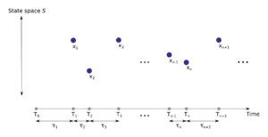 Poisson point process - Image: Marked point process