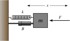 A mass attached to a spring and  damper. The damping coefficient, usually c, is represented by B in this case. The F in the diagram denotes an external force, which this example does not include.