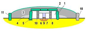 Threshold stone - No. 7 = the threshold stone of a passage grave