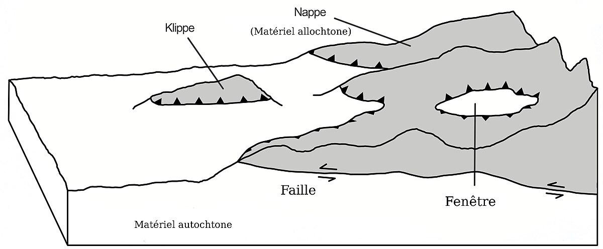 Nappe de charriage — Wikipédia