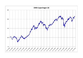 OMX Copenhagen 20 - OMX Copenhagen 20 Index 1989–2012