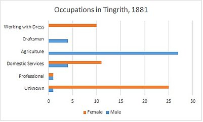 Occupations in Tingrith, 1881