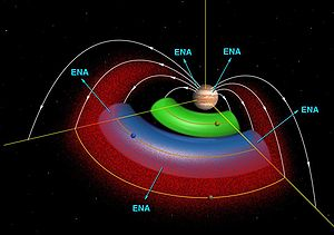 Magnetosphere of Jupiter - Plasma tori created by Io and Europa