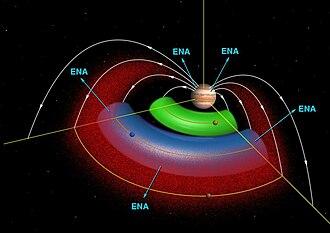Magnetosphere of Jupiter - Plasma tori created by Io and Europa