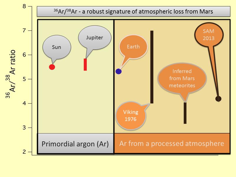 PIA16818-MarsCuriosityRover-Argon-AtmosphericLoss.png