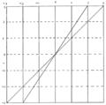 PSM V61 D042 Galton regression diagram.png