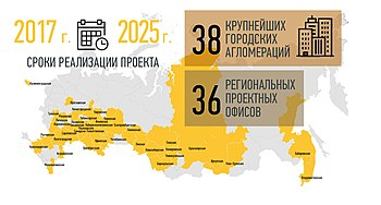 Participants of the Federal priority project Safe and high-quality roads (Russia).jpg