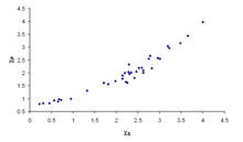 the correlation between sanderson electronegativities x axis arbitrary units and pauling electronegativities y axis