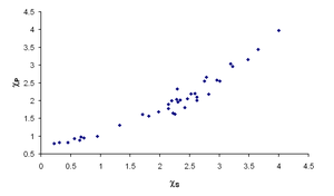 Electronegativity - The correlation between Sanderson electronegativities (x-axis, arbitrary units) and Pauling electronegativities (y-axis).