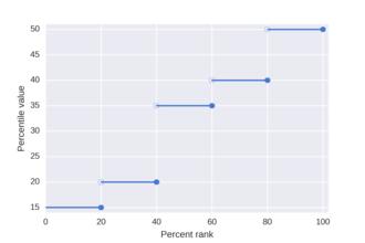 Percentile - Image: Percentile