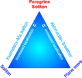 Peregrine soliton and other nonlinear solutions.png