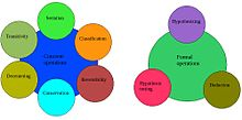 Piaget's theory of cognitive development - Wikipedia