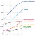 Populazioaren hazkundea kontinenteen arabera.png