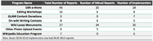 Program Evaluation overall responses - 2013.png