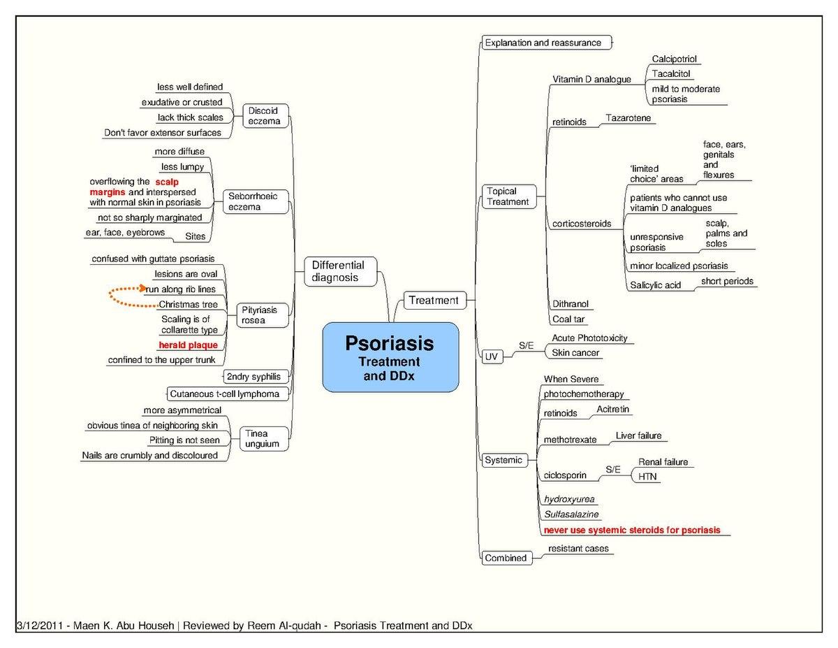 guttate psoriasis treatment pdf