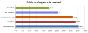 Federal political financing in Canada - Public funding of the five largest federal political parties in 2009 per vote received in the preceding election