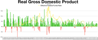 Quarterly gross domestic product compared to Federal Funds Rate.