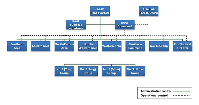 Hierarchical organisation chart