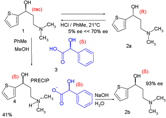 Chiral resolution - RRR synthesis