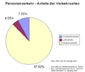Ratio of traffic mode in passenger transport in Germany 2002.png