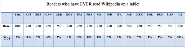 Readers who have EVER read Wikipedia on a tablet.png