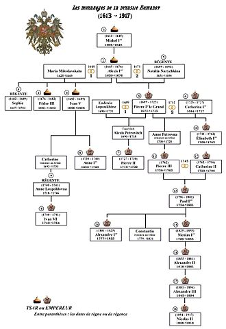 Rulers of Russia family tree - Image: Romanov monarques dynastie fr