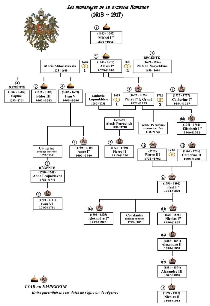 Summary family tree of the romanov dynasty
