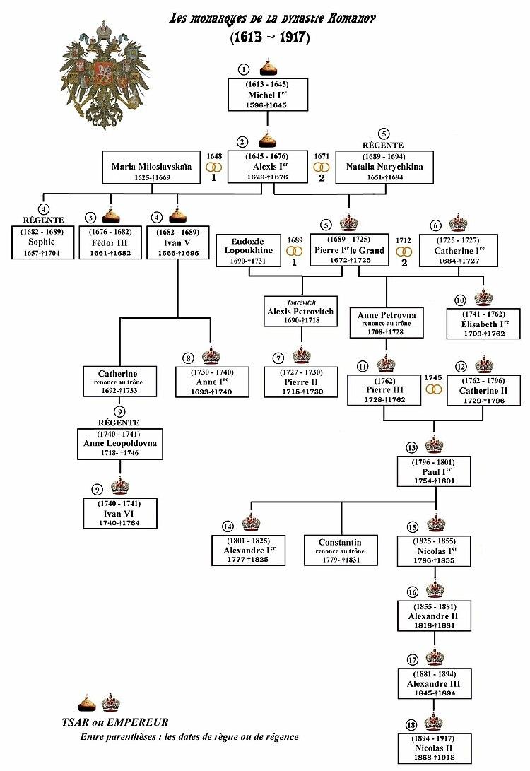 Romanov-monarques-dynastie-fr.jpg