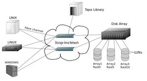 Schema of a Storage Area Network (SAN)