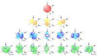 Single electron orbitals.jpg