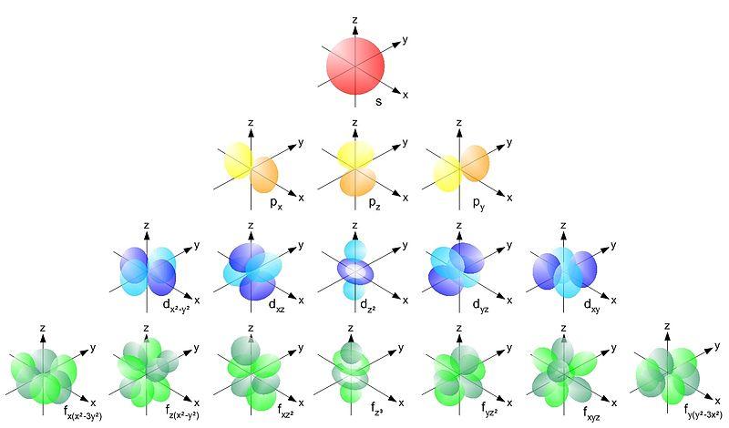 Archivo: orbitals.jpg solo electrón
