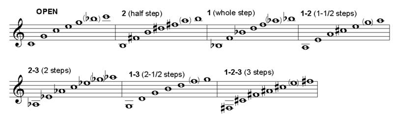 En esta gráfica se muestran las notas que se producen al pulsar cada uno de los pistones.