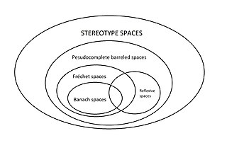 Stereotype space topological vector space such that the natural map into the second dual space is an isomorphism of topological vector spaces